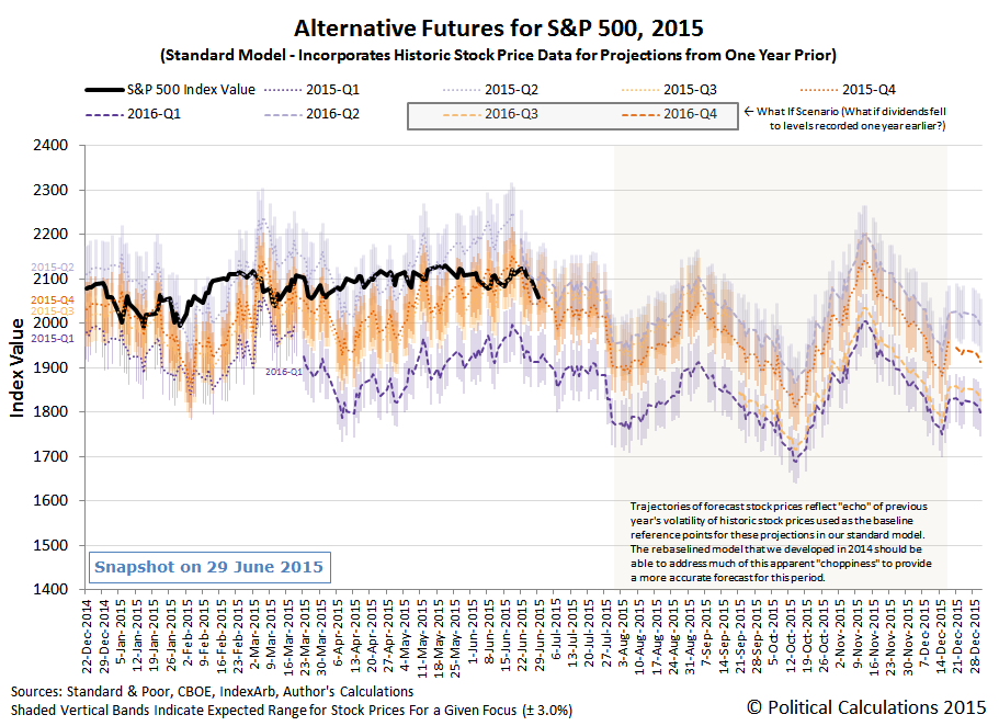 S&P 500 - Alternative Futures - 2015 - Standard Model - Snapshot 2015-06-29