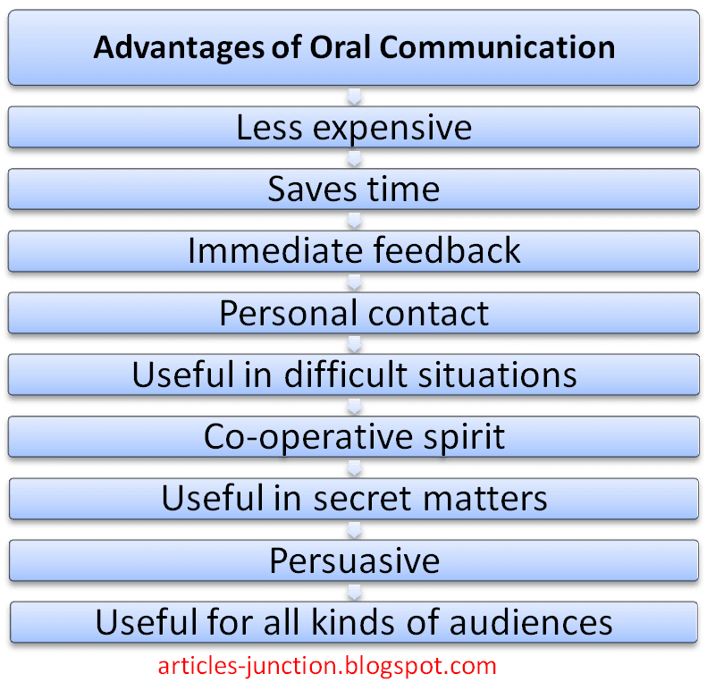 the benefits of oral communication in english Oral communication in high school  this paper presents research on the need for and benefits of oral communication the pilot case study included 29 faculty .