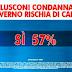 Berlusconi condannato. Il Governo rischia di cadere? Il sondaggio di SWG