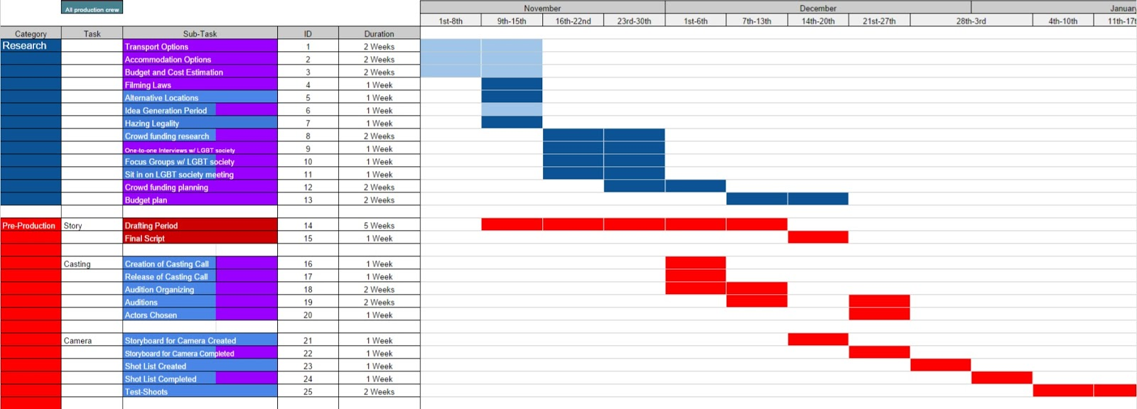 Graduate project blog progress on the gantt chart this is a screenshot of my gantt chart as of monday 30th november those colours which are duller are the activities that have been completed nvjuhfo Choice Image