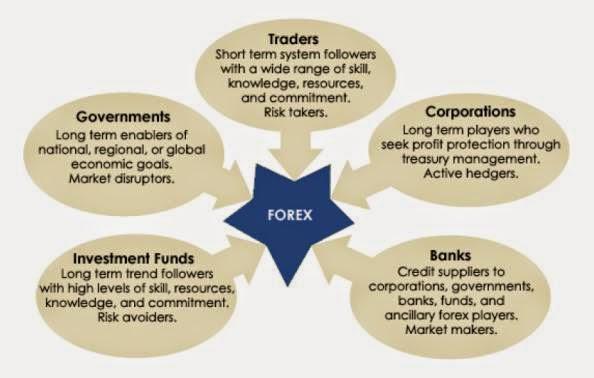 partisipan pasar forex