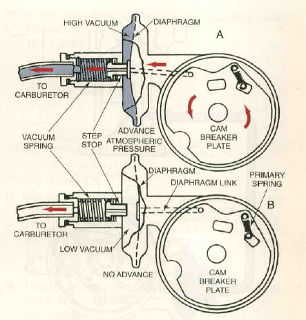 All About Ignition System: Ignition Timing And Advance