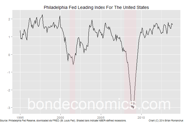 Chart: Philadelphia Fed Leading Index