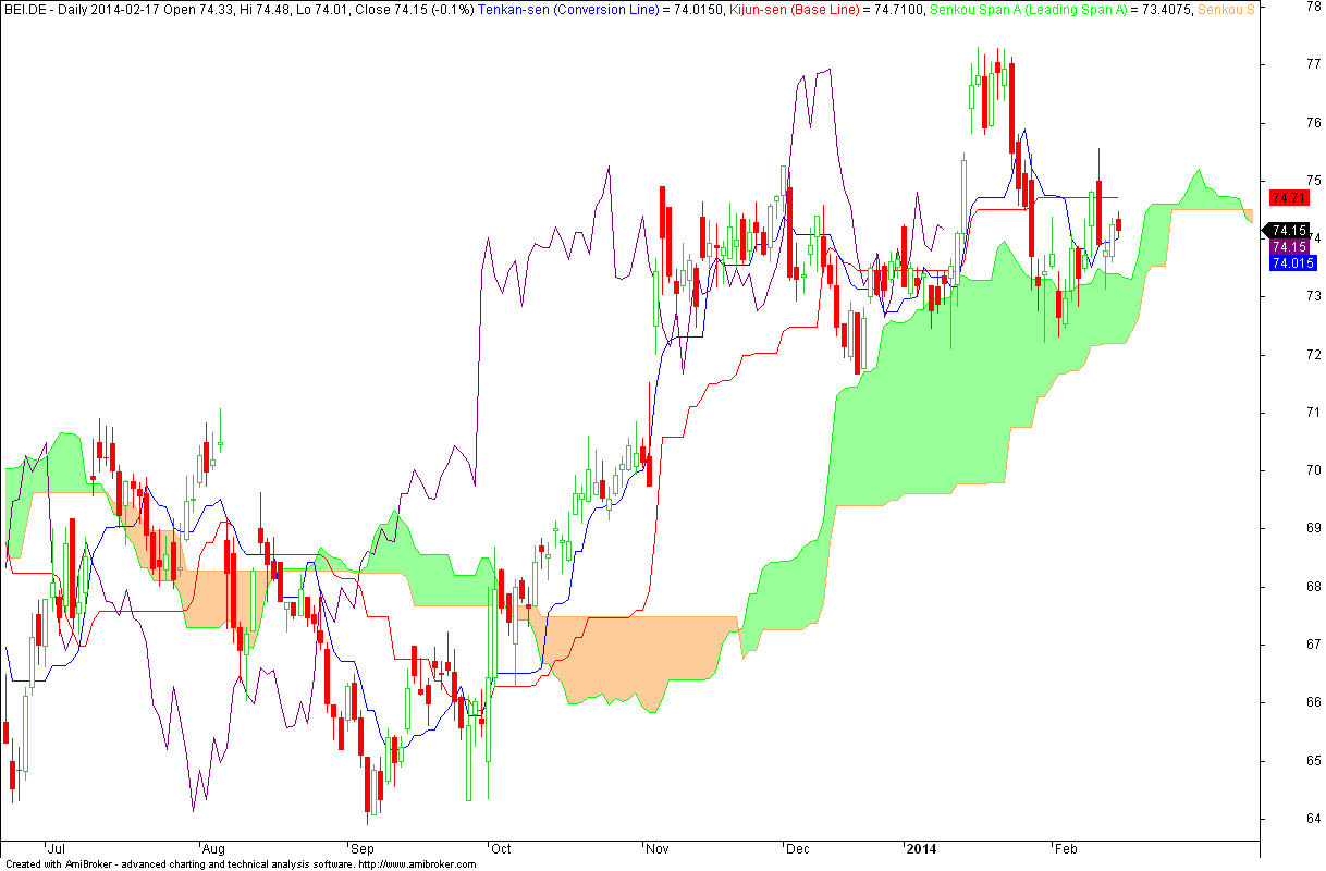 Beiersdorf Aktiengese - wykres dzienny