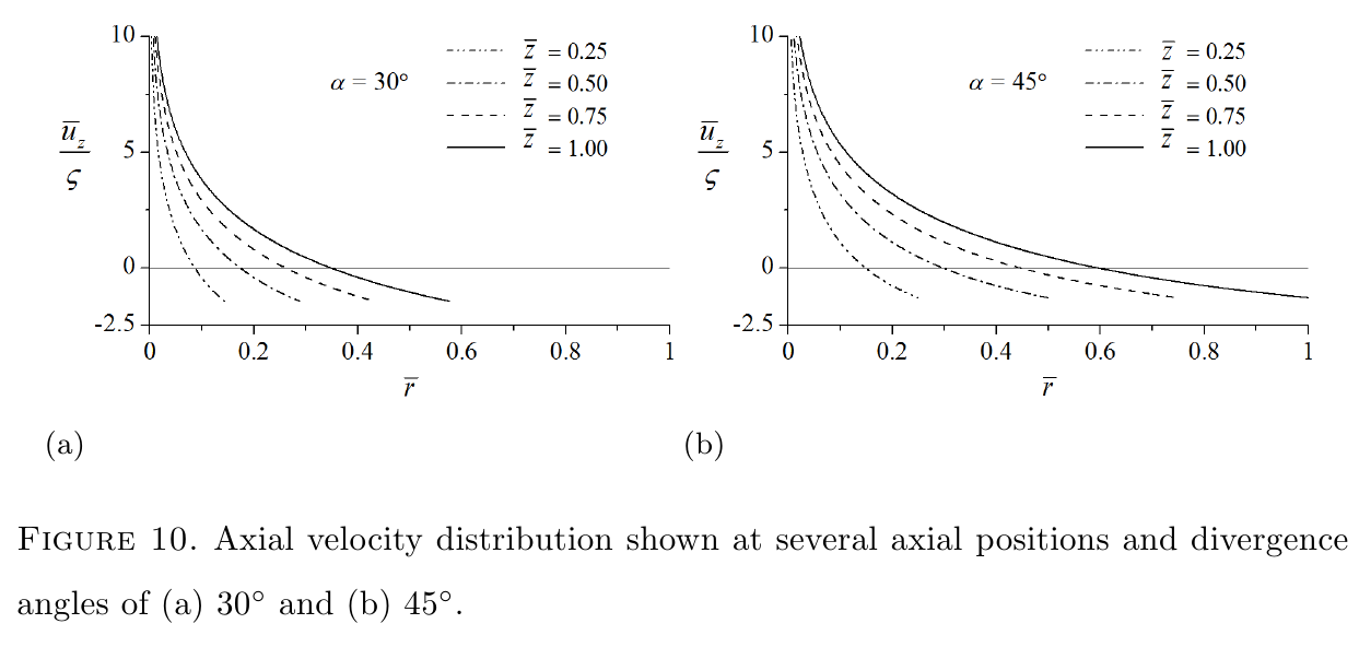 Scared to fly but i love rocket science editing caption options captionaxial velocity distribution shown at several axial positions and divergence angles of a 30circ and b 45circ ccuart Image collections