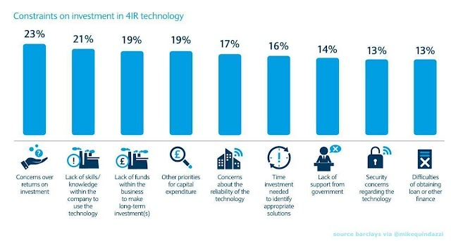 Constraint on investment in 4IR technology