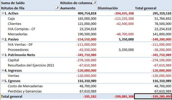 ejemplos de estados financieros: