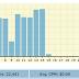 Get Paid with Best URL Shorteners (Adfly, Linkbucks, ...)