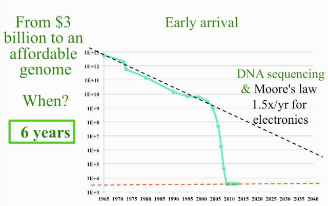 Synthetic Biology vs Moore's Law