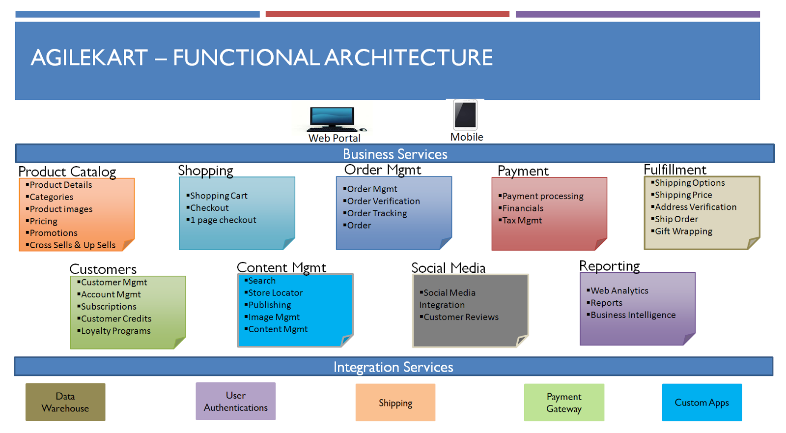 e commerce architecture photo