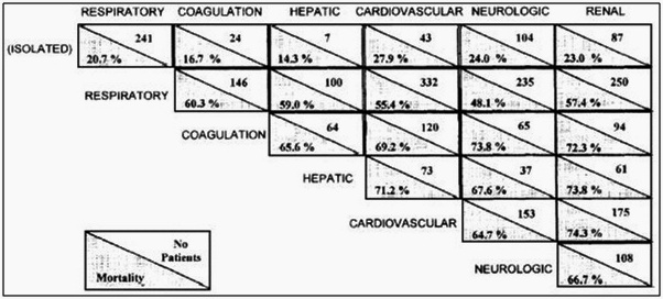 Paciente Grave: SOFA - Sequential Organ Failure Assessment.