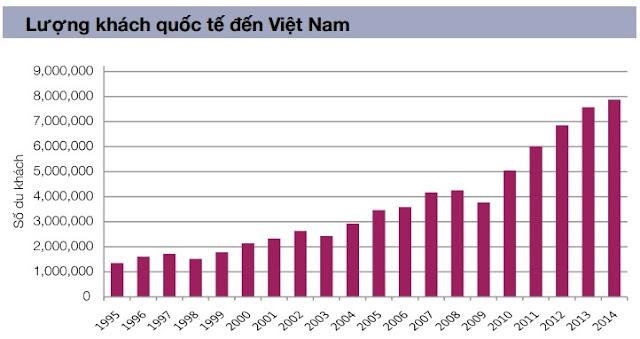 Lượng Khách Quốc Tế Đến Việt Nam