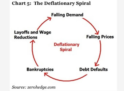 Deflation Sprial