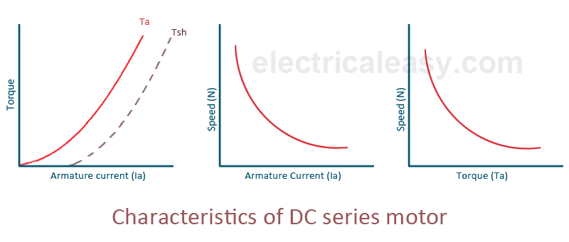Characteristics of dc motors for How to vary the speed of a dc motor