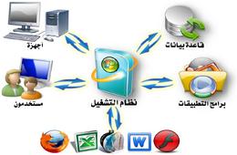 الإعلام الآلي - Informatique