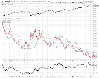 US Dollar/S&P 500 ratio