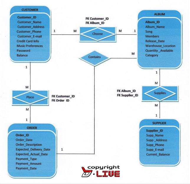 Database Design... ~ .Test