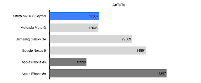 Sharp AQUOS Crystal AnTuTu Benchmark