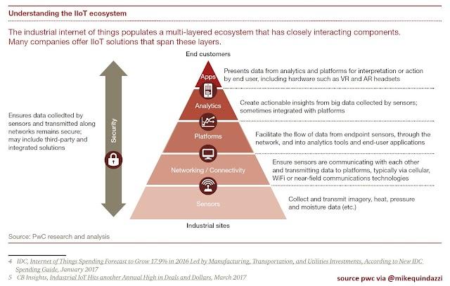 Understanding the #IoT ecosystem
