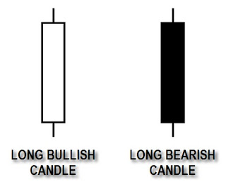 Long candle pattern gambar