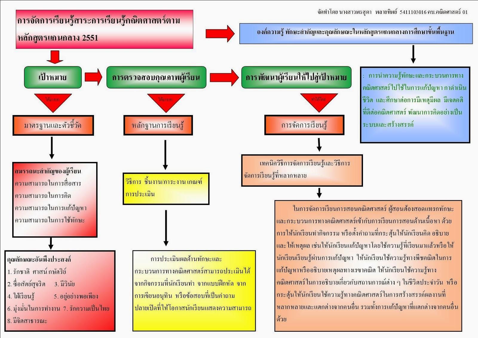 การจัดการเรียนรู้สาระการเรียนรู้คณิตศาสตร์ตามหลักสูตรแกนกลาง 2551