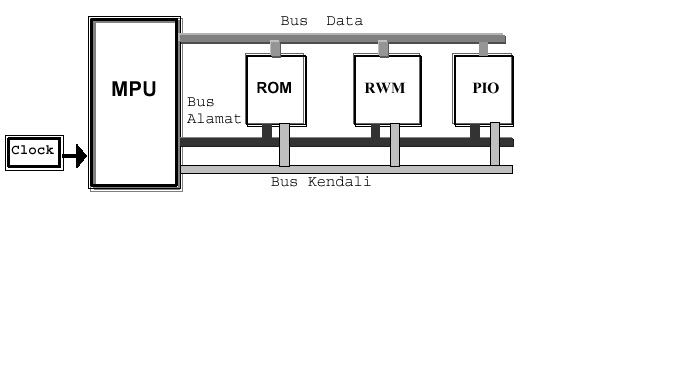 Mei 2014 tkj53 gambar blok diagram sistem mikroprosesor ccuart Choice Image