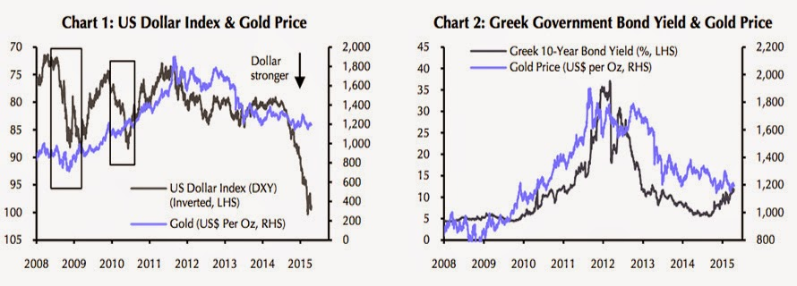 CHARTS: What will happen to gold price after Greek exit
