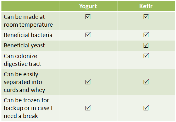 Image result for yogurt vs kefir