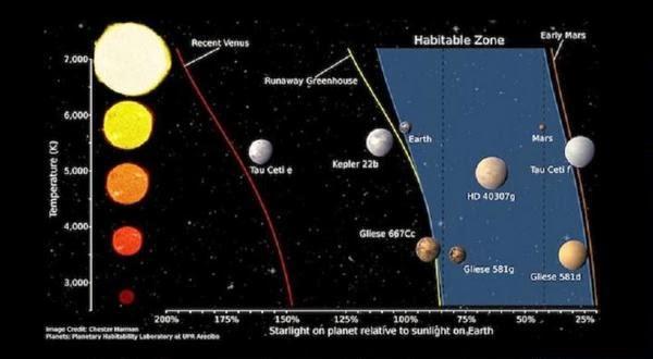 Planet Seperti Apa yang Mampu Mendukung Kehidupan?