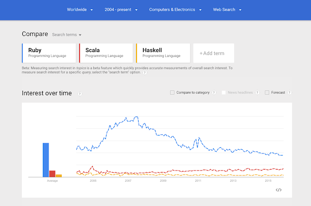 Search trends show that ruby is very popular dynamic language