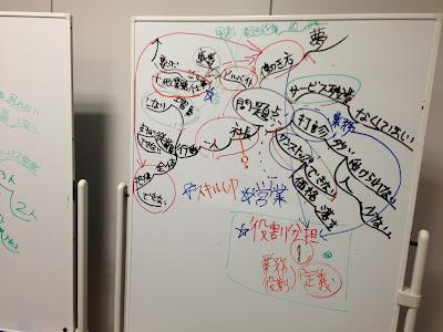 会議で活用するマインドマップの写真