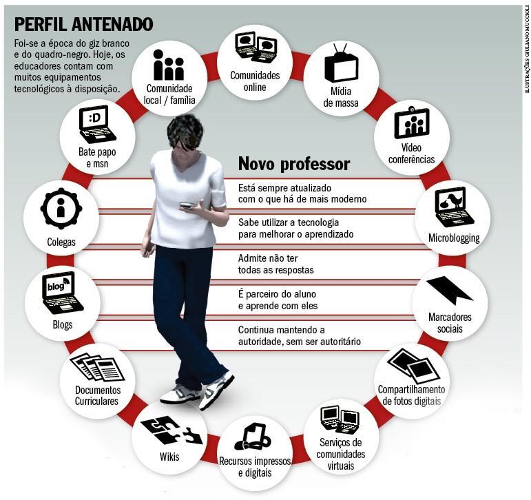 Professor Antenado - Infográfico