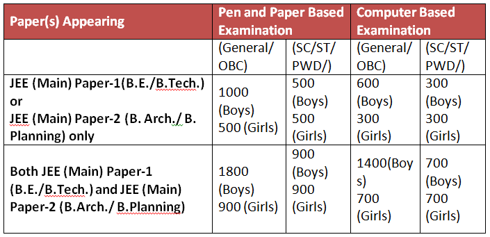 JEE Main Application Fees