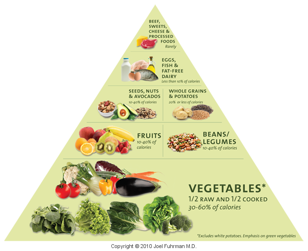 Dave S Natural Foods