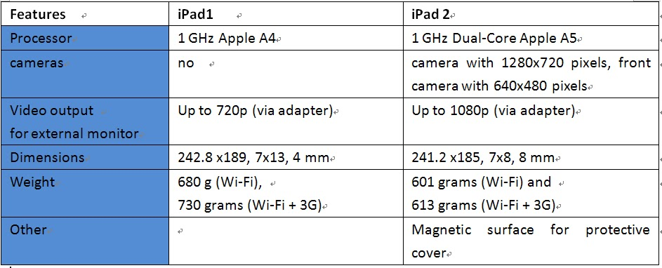 Apple+ipad+1+and+2+differences
