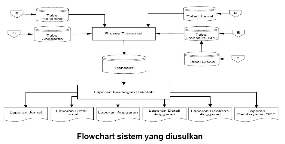 Eko Yuliyanto Sistem Informasi Keuangan Beserta Implementasi