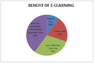 implementation, e-learning, system, tertiary, education, level, engineering, valley, qiya, saad