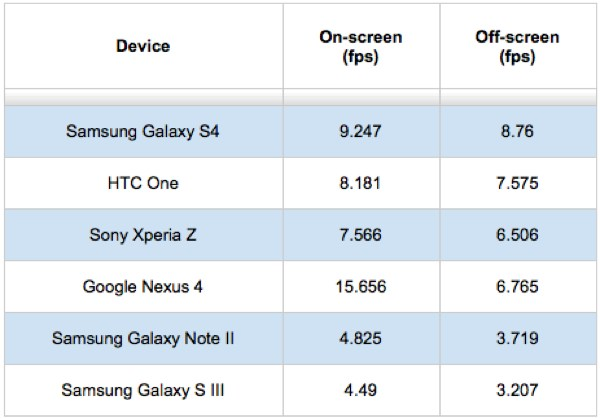 Galaxy S4 Benchmark Tests