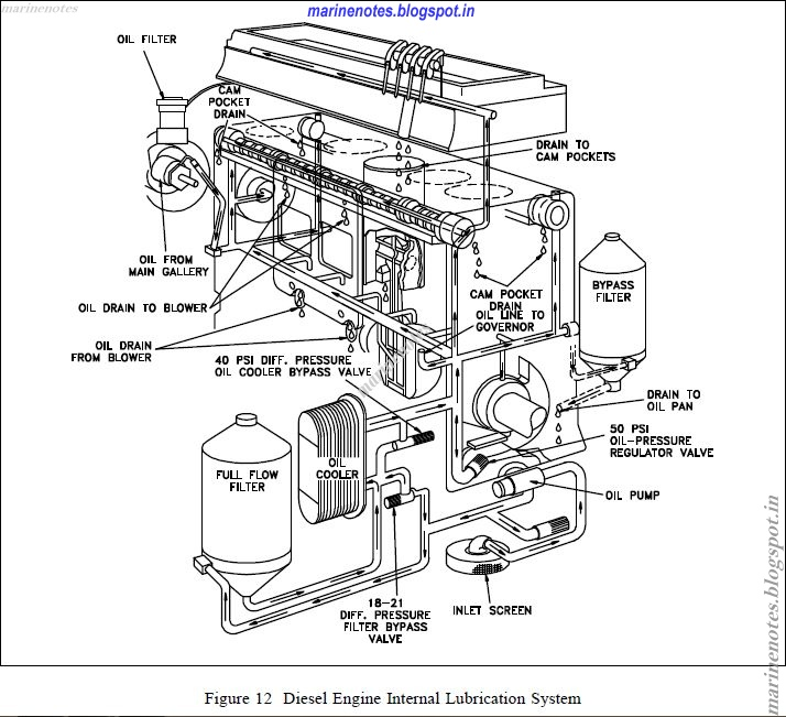 car engine oil flow diagram dan s motorcycle four stroke