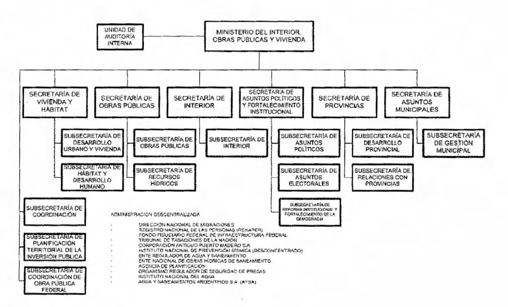 Organigramas del estado nacional for Secretaria del ministerio del interior