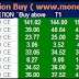 Most Active Stock Future and Option for 06 April 2015