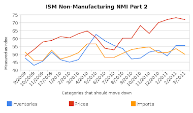 ISM Non-Manufacturing (Down)
