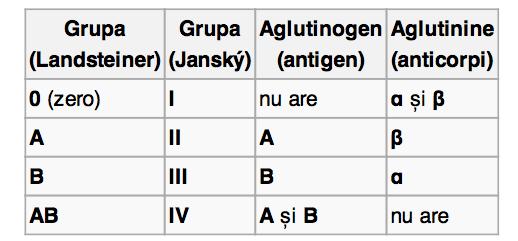 grupa sanguina b3 pozitiv caracteristici