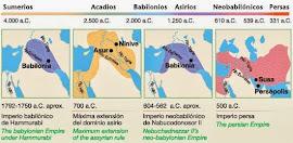 CIVILIZACIONES DE MESOPOTAMIA: SUMERIA