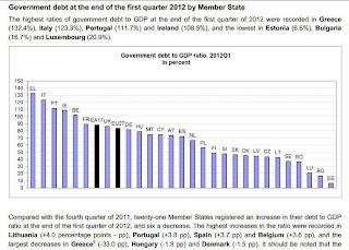 Os dados do Eurostat dizem que houve um aumento do défice no primeiro quadrimestre de 2012, face ao último quadrimestre de 2011. Défice Máximo permitido 60%, Portugal atingiu um défice de 110%
