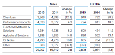 BASF, Q1, 2015, segments revenue