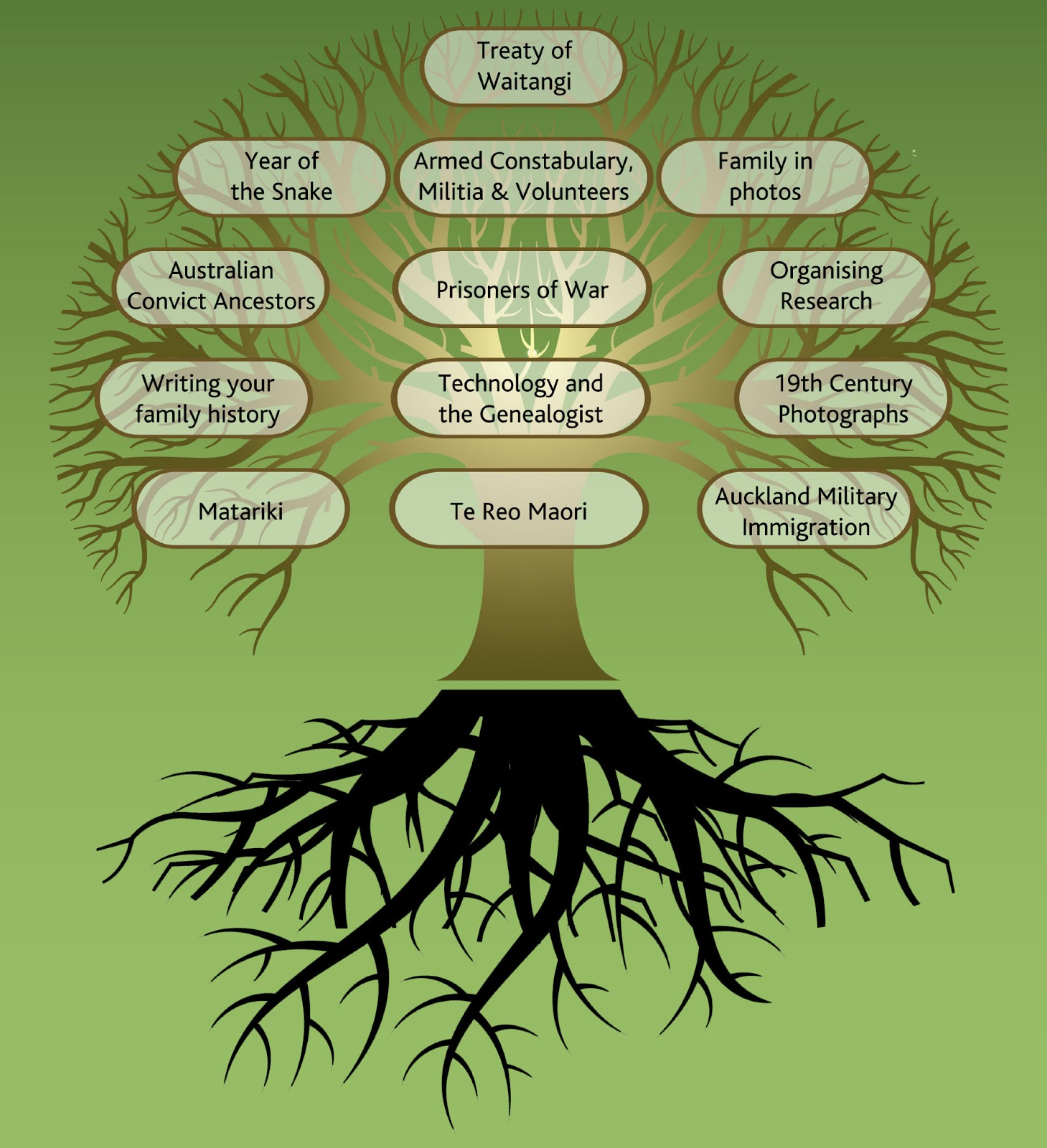 Displaying 19> Images For - Examples Of Family Trees For Kids...