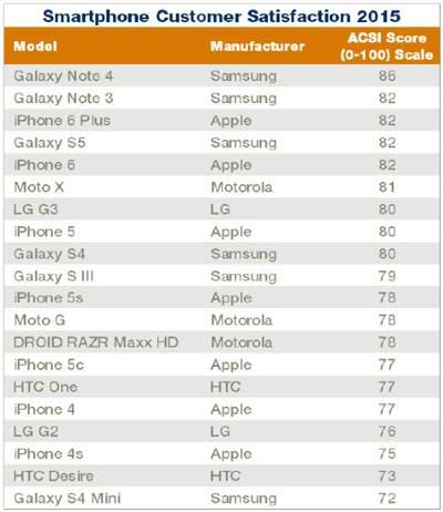 Daftar Smartphone 2015 yang Memuaskan Penggunanya