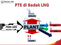 Menghitung Efisiensi Kilang LNG