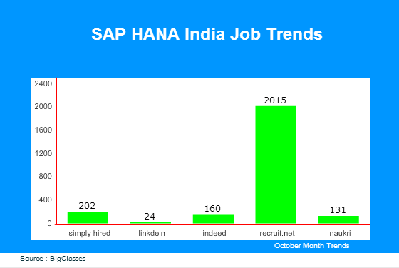 sap hana jobs in India